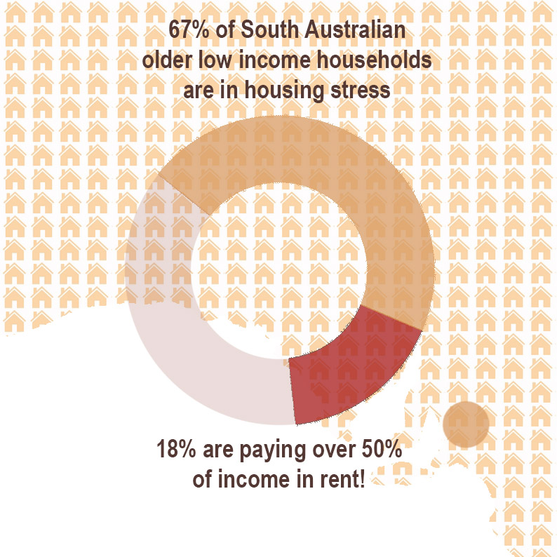 Pie Chart showing numbers of older South Australian renters in housing stress